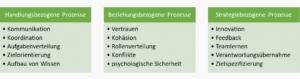 Kategorisierung von Teamprozessen