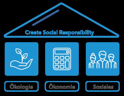 Corporate Social Responsibility Themenfelder