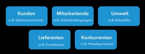 CSR Stakeholder sind Kunden, Mitarbeitende, Umwelt, Lieferanten und Konkurrenten