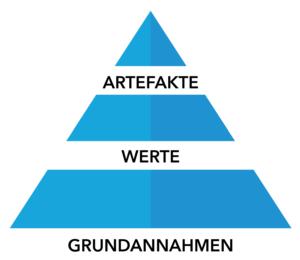 Drei Ebenen der Organisationskultur