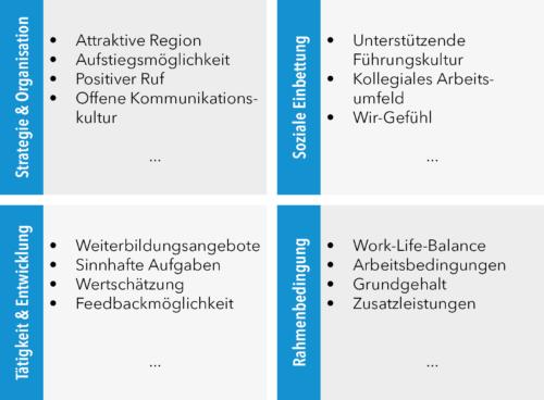 Inhaltliche Konzeption eines Fragebogens zum Thema Employer Branding