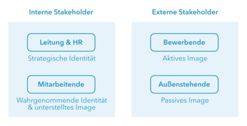 Stakeholder von Employer Branding